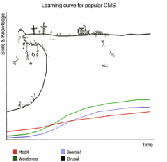 The cliche Drupal Learning Curve Graph